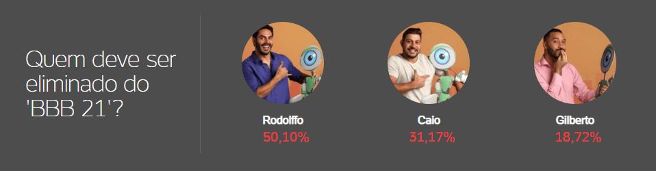 uol captura de tela - BBB21: Enquete mostra quem sai entre Caio, Gilberto e Rodolffo